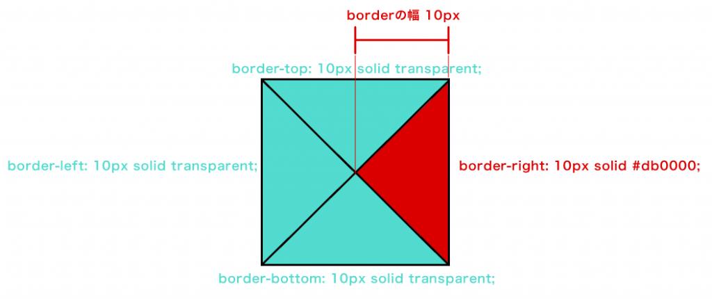 CSS三角形の原理2