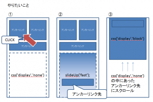 アンカーリンクのボタンをクリックして、slideUp('fast');css('display','none') の中にあった アンカーリンク先 にスクロールslideUp('fast');